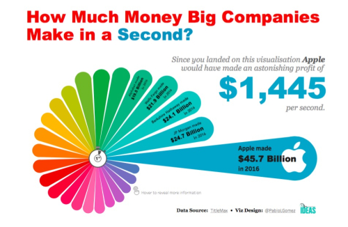 how much money big companies make in a second