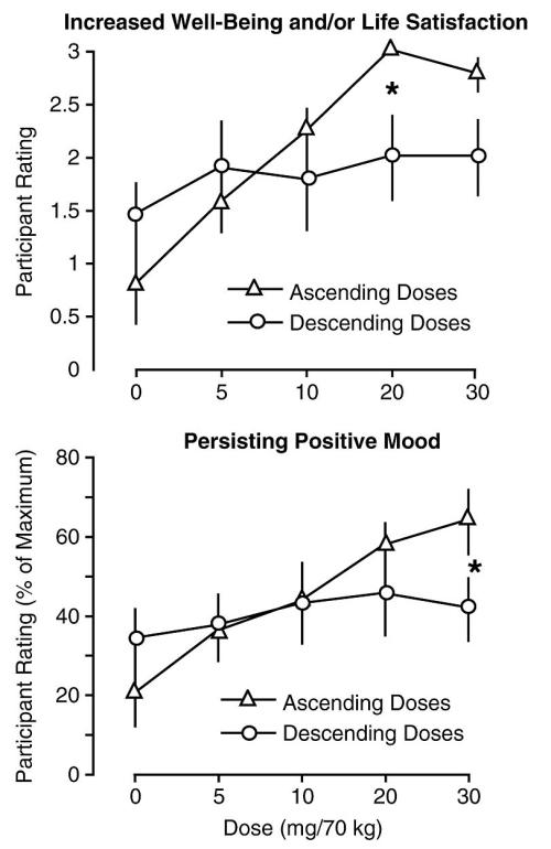 Psilocybin doses