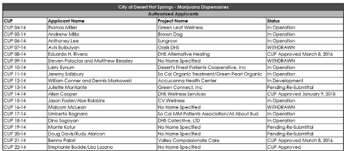 DHS Marijuana Dispensary scorecard