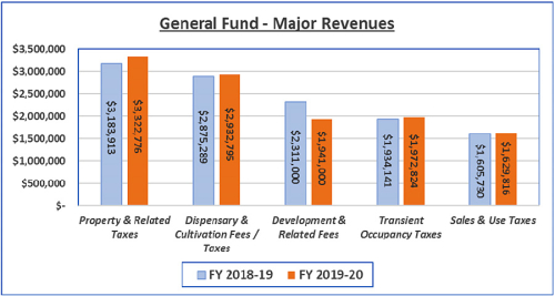 General Fund - Expected Major Revenue