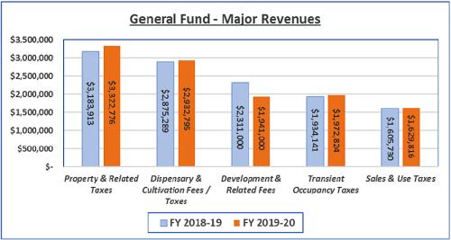 General Fund - Expected Major Revenue