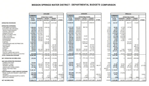 MSWD Departmental Budgets Comparison FY 2019-2020 and FY 2018-2019