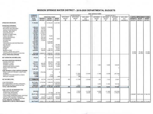 MSWD Departmental Budgets 2019-2020